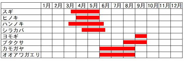 北海道の花粉・飛散時期カレンダー