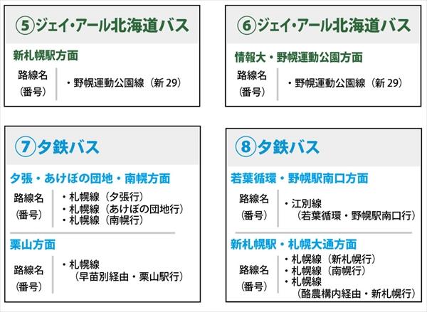 野幌駅南口バス停の路線名