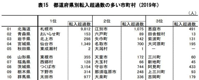 都道府県別転入超過数の多い市町村